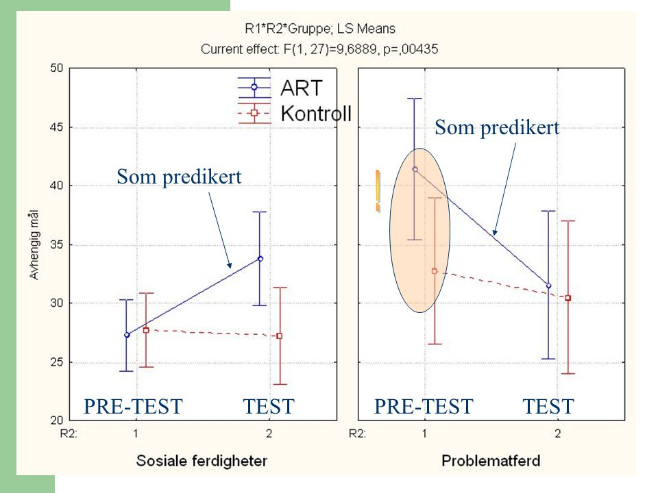 Som predikert Som predikert ! PRE-TEST TEST PRE-TEST TEST