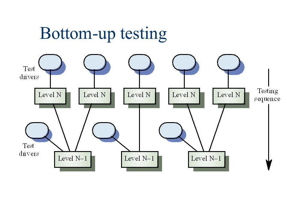 Bottom-up testing