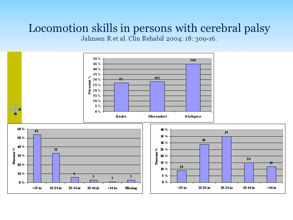 Locomotion skills in persons with cerebral palsy Jahnsen R et al