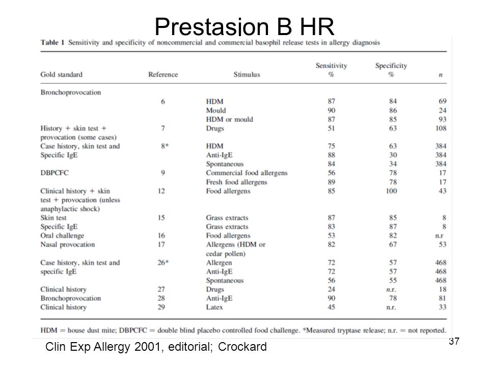 Prestasjon B HR Clin Exp Allergy 2001, editorial; Crockard