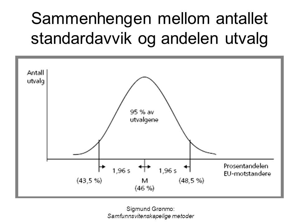 Sammenhengen mellom antallet standardavvik og andelen utvalg