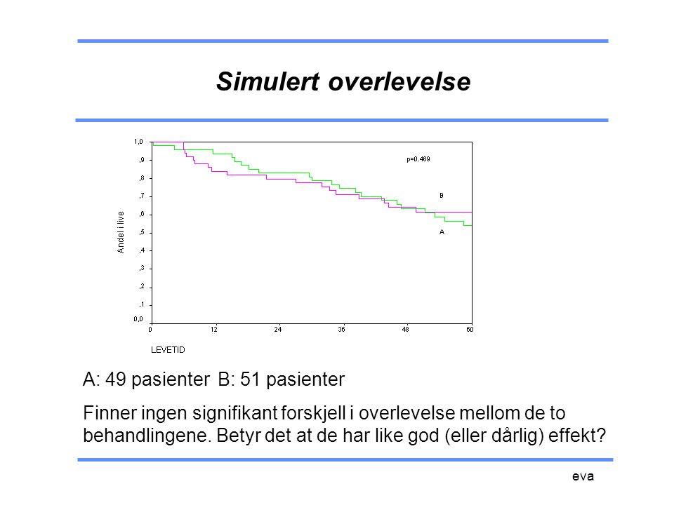 Simulert overlevelse A: 49 pasienter B: 51 pasienter