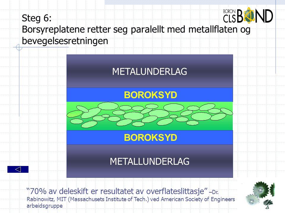 Steg 6: Borsyreplatene retter seg paralellt med metallflaten og bevegelsesretningen