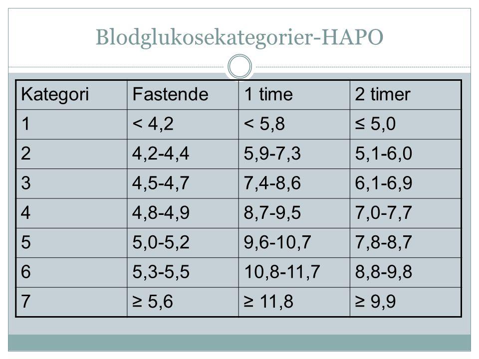 Blodglukosekategorier-HAPO