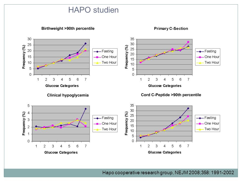 HAPO studien Hapo cooperative research group, NEJM 2008;358: 1991-2002