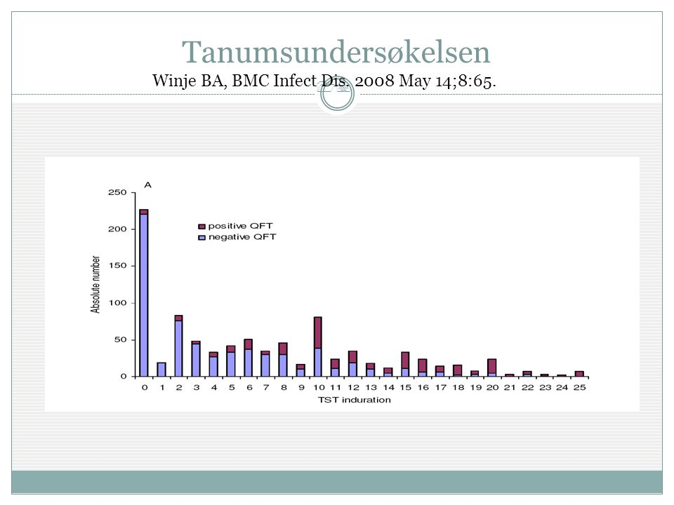 Tanumsundersøkelsen Winje BA, BMC Infect Dis. 2008 May 14;8:65.