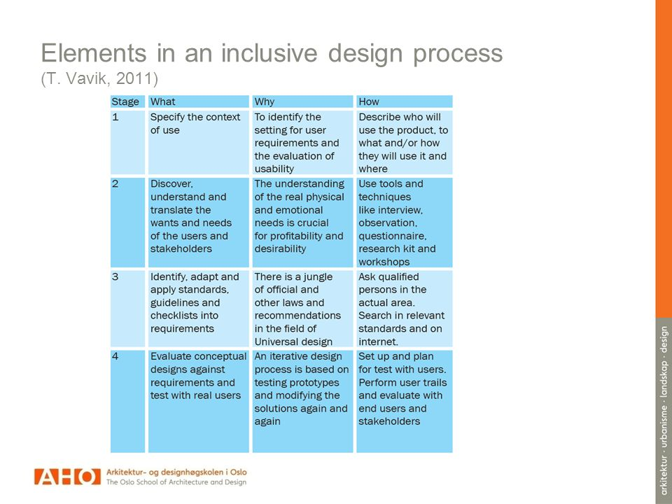 Elements in an inclusive design process (T. Vavik, 2011)