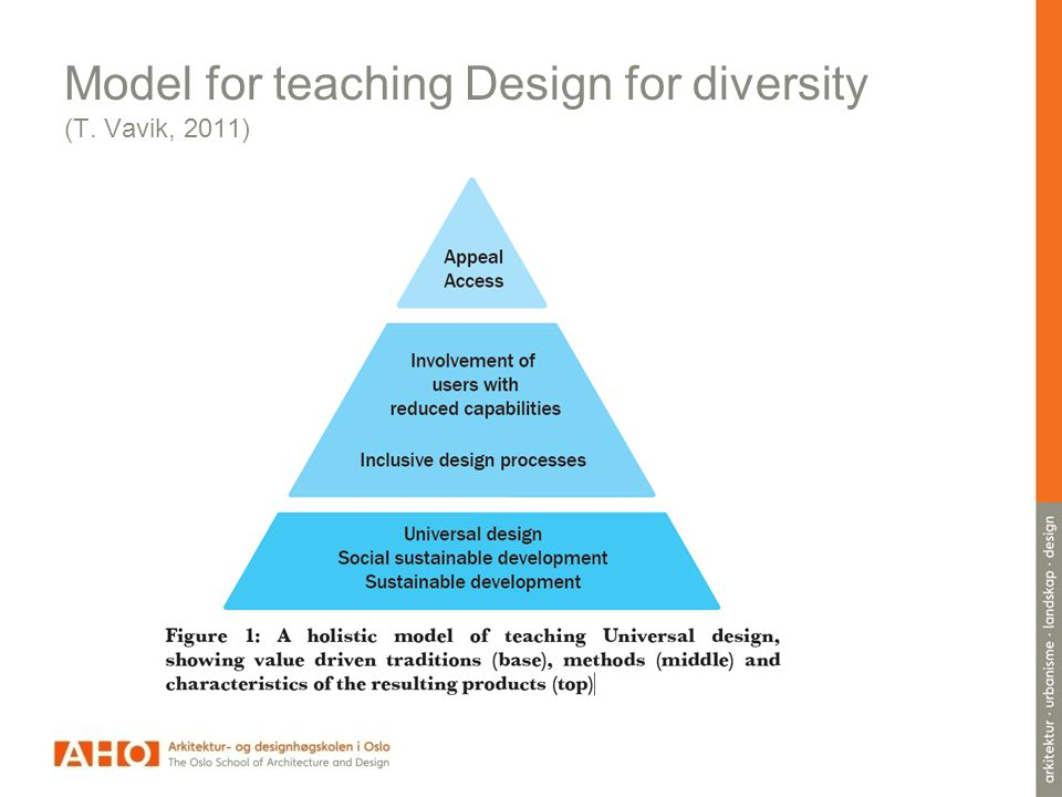 Model for teaching Design for diversity (T. Vavik, 2011)