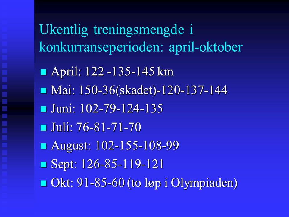 Ukentlig treningsmengde i konkurranseperioden: april-oktober