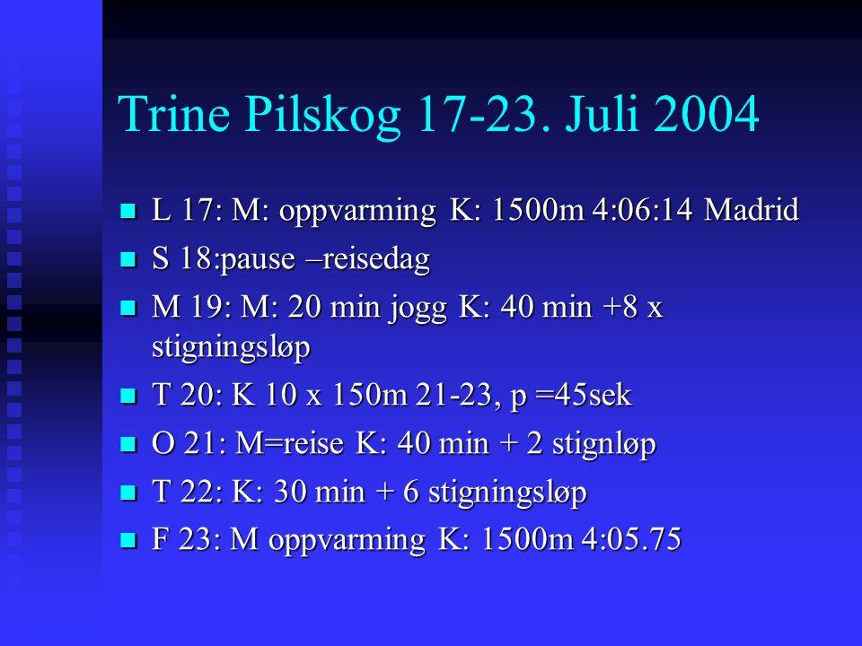 Trine Pilskog 17-23. Juli 2004 L 17: M: oppvarming K: 1500m 4:06:14 Madrid. S 18:pause –reisedag. M 19: M: 20 min jogg K: 40 min +8 x stigningsløp.