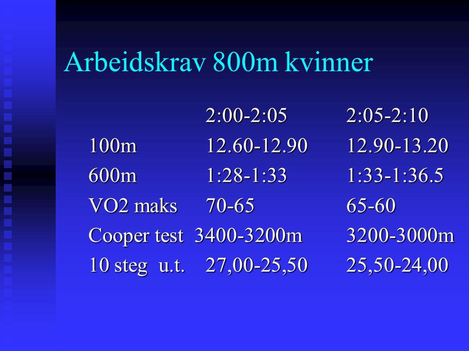 Arbeidskrav 800m kvinner 2:00-2:05 2:05-2:10
