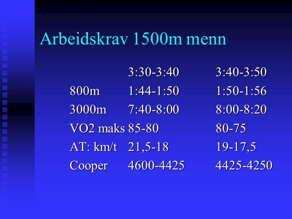 Arbeidskrav 1500m menn 3:30-3:40 3:40-3:50 800m 1:44-1:50 1:50-1:56