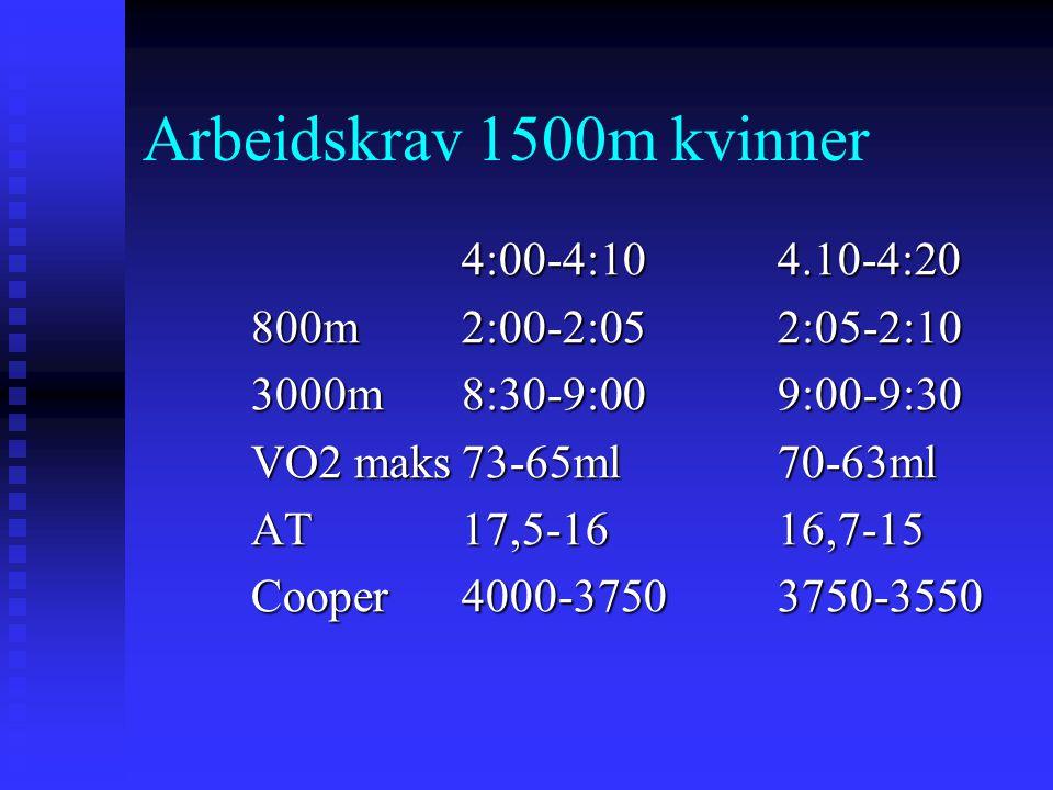 Arbeidskrav 1500m kvinner 4:00-4:10 4.10-4:20 800m 2:00-2:05 2:05-2:10