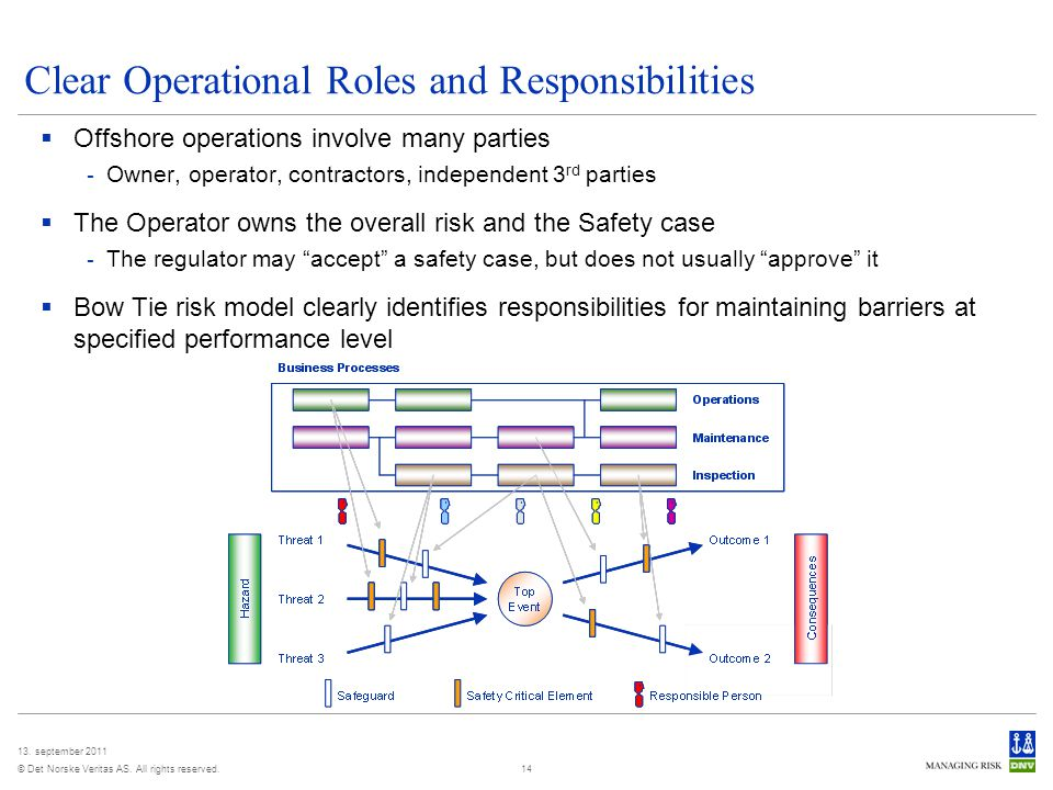 Clear Operational Roles and Responsibilities