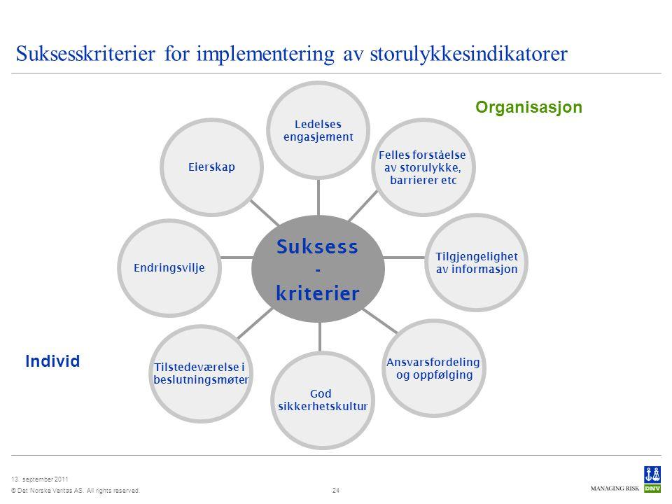 Suksesskriterier for implementering av storulykkesindikatorer