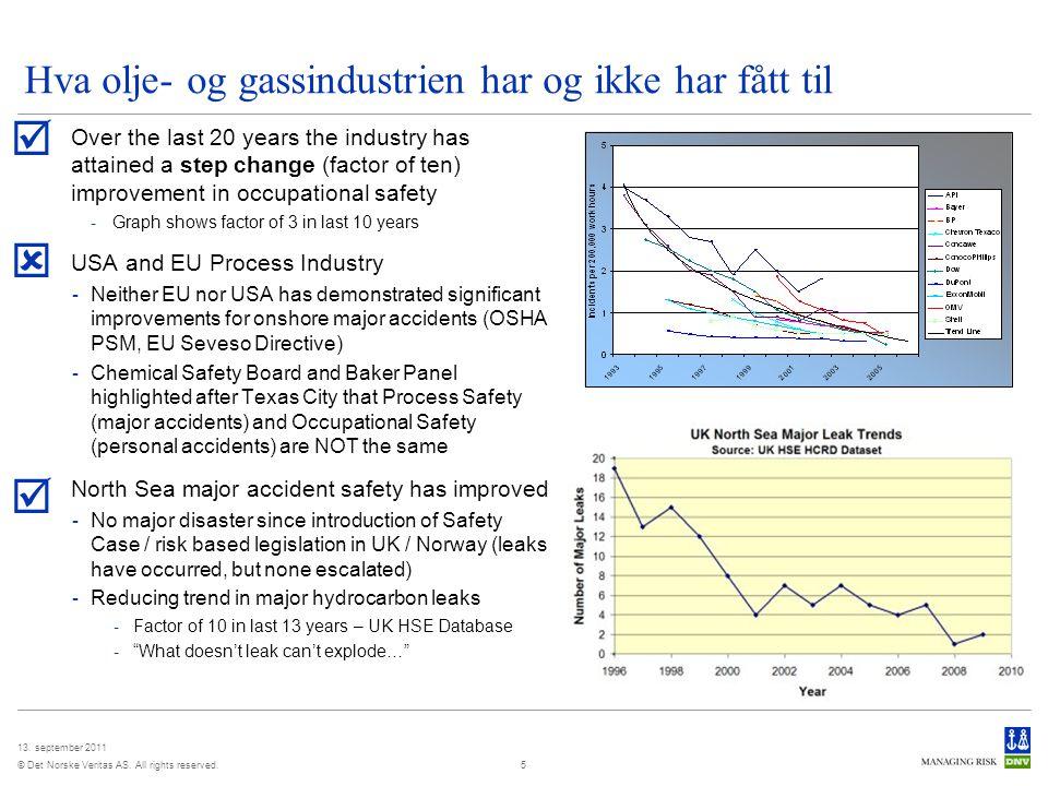 Hva olje- og gassindustrien har og ikke har fått til