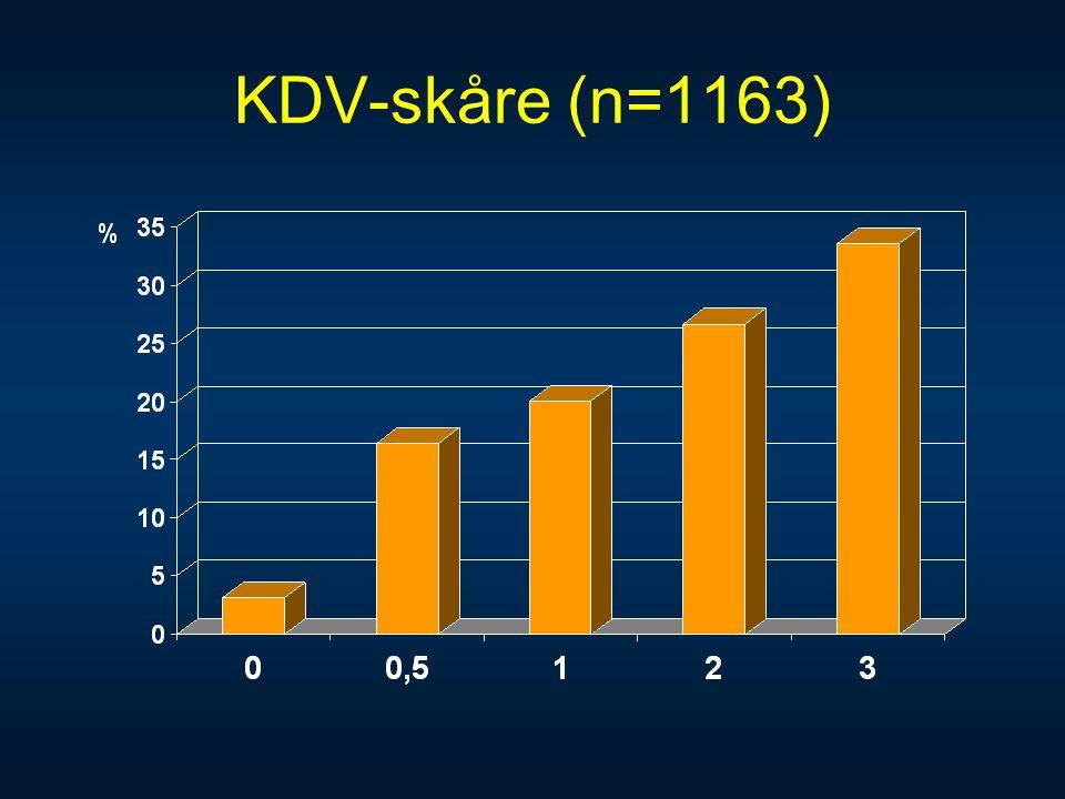 KDV-skåre (n=1163)