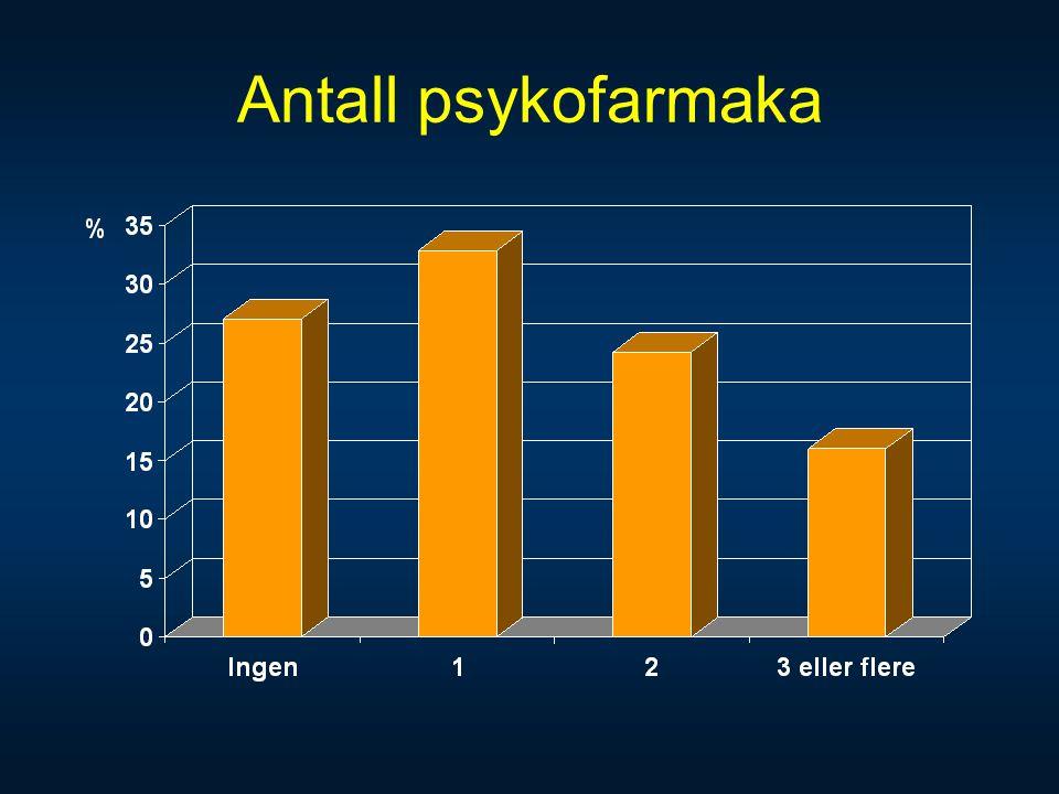 Antall psykofarmaka Vel 73% bruker minst ett psykofarmaka