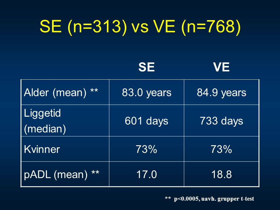 SE (n=313) vs VE (n=768) SE VE Alder (mean) ** 83.0 years 84.9 years