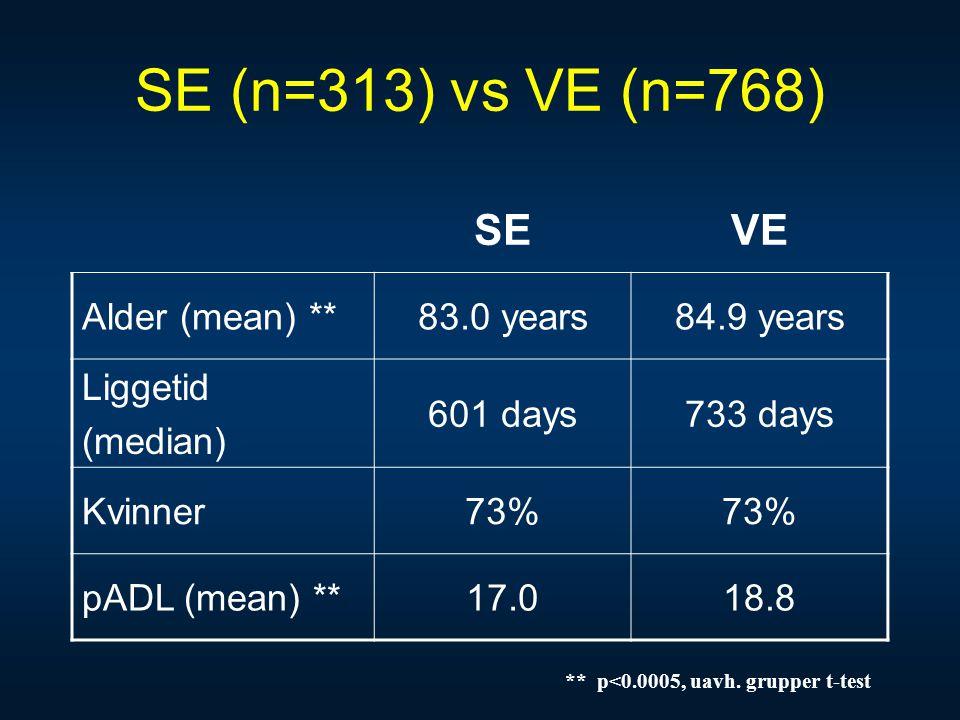 SE (n=313) vs VE (n=768) SE VE Alder (mean) ** 83.0 years 84.9 years