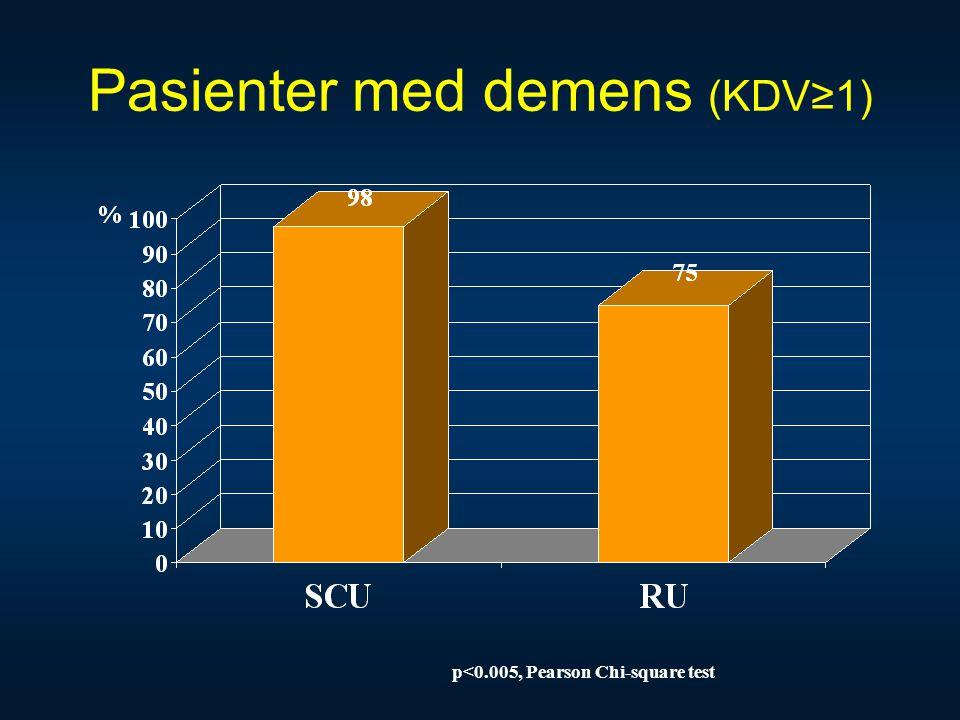 Pasienter med demens (KDV≥1)