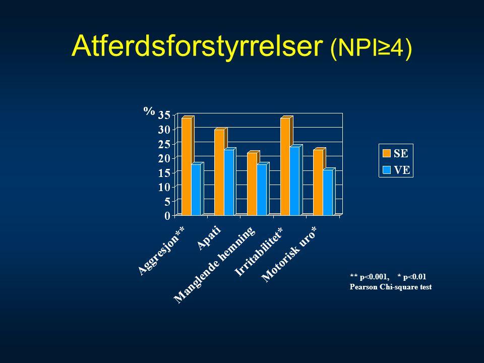 Atferdsforstyrrelser (NPI≥4)