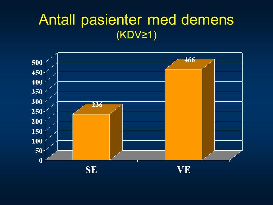 Antall pasienter med demens (KDV≥1)