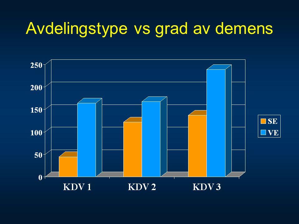 Avdelingstype vs grad av demens