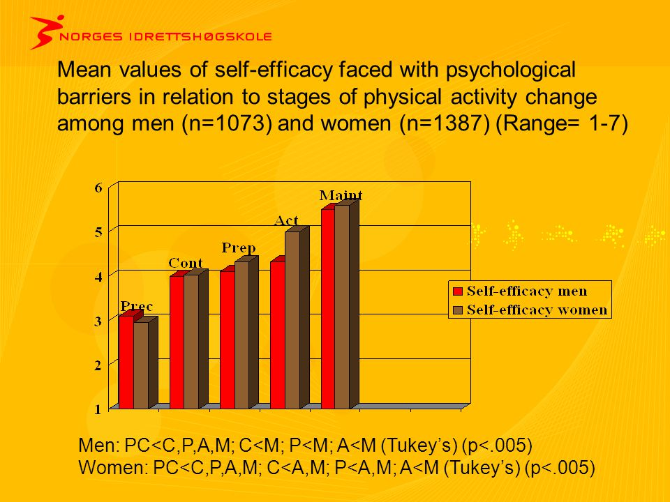 Mean values of self-efficacy faced with psychological barriers in relation to stages of physical activity change among men (n=1073) and women (n=1387) (Range= 1-7)
