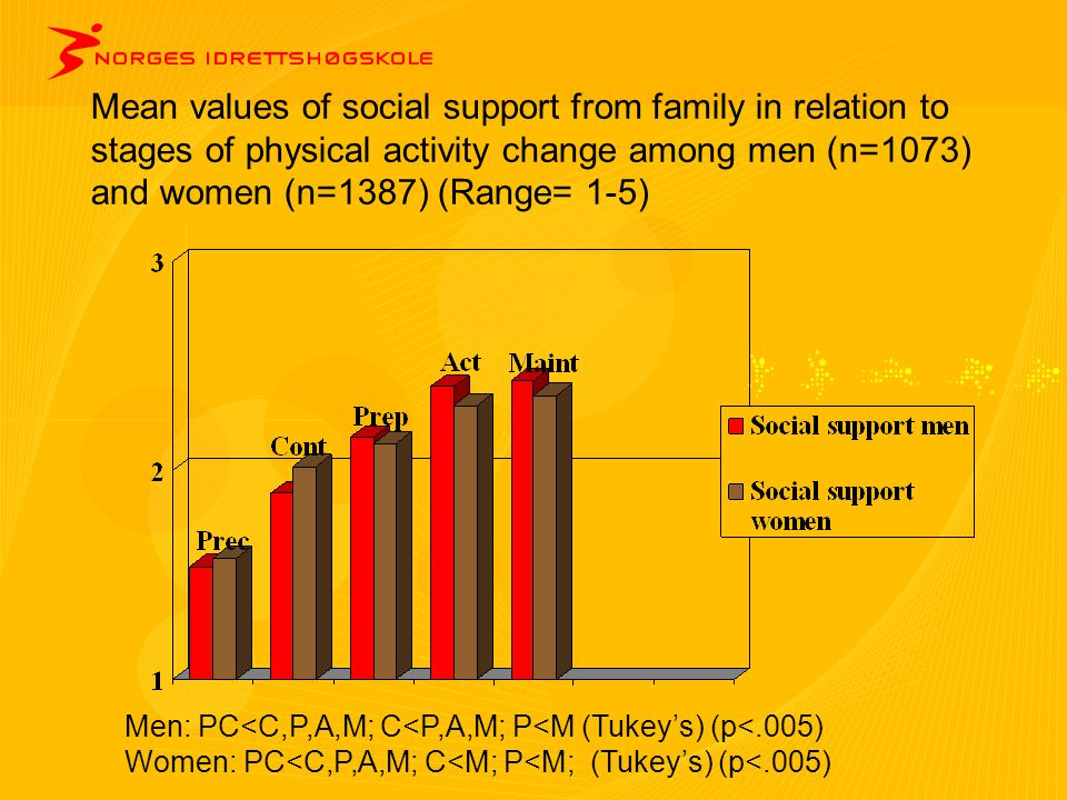 Mean values of social support from family in relation to stages of physical activity change among men (n=1073) and women (n=1387) (Range= 1-5)