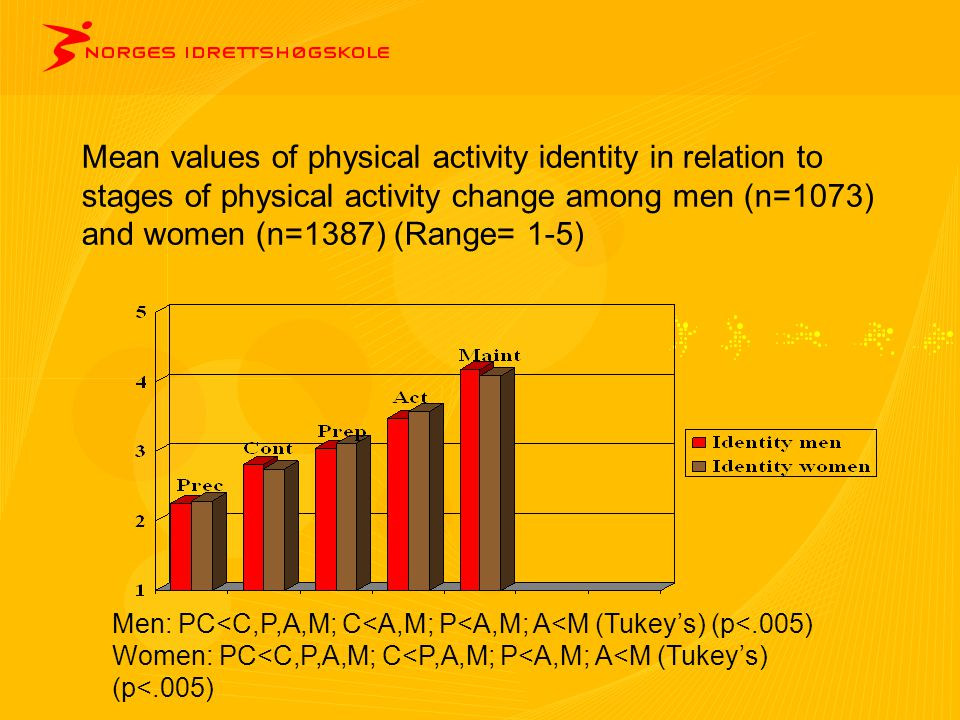 Mean values of physical activity identity in relation to stages of physical activity change among men (n=1073) and women (n=1387) (Range= 1-5)