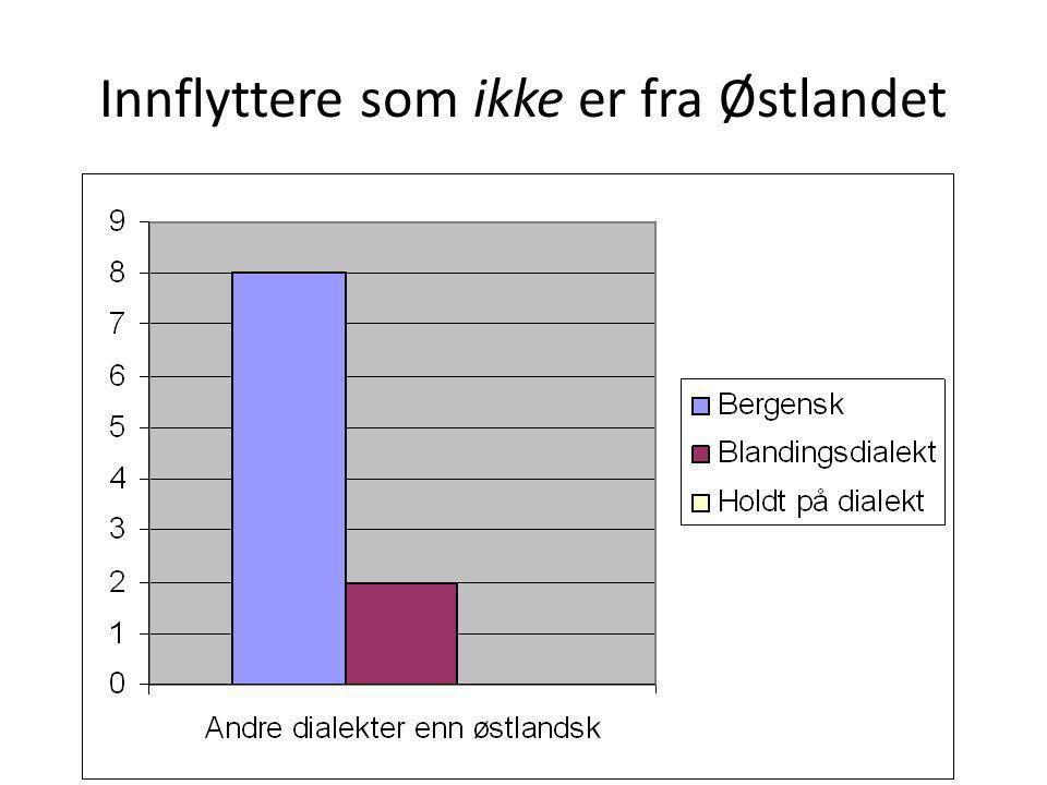 Innflyttere som ikke er fra Østlandet