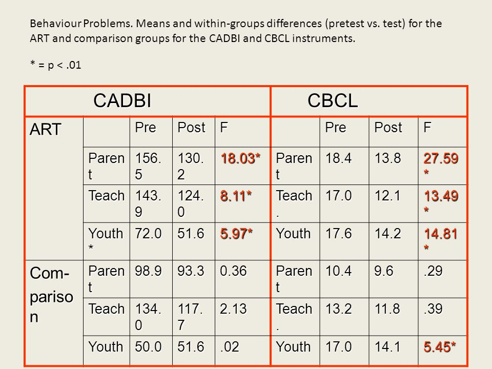 CADBI CBCL ART Com- parison Pre Post F Parent * 18.4