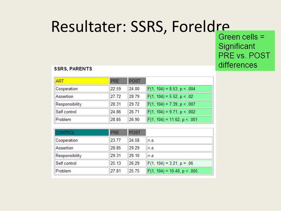 Resultater: SSRS, Foreldre