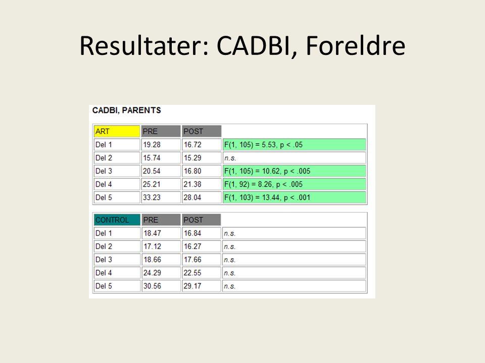 Resultater: CADBI, Foreldre