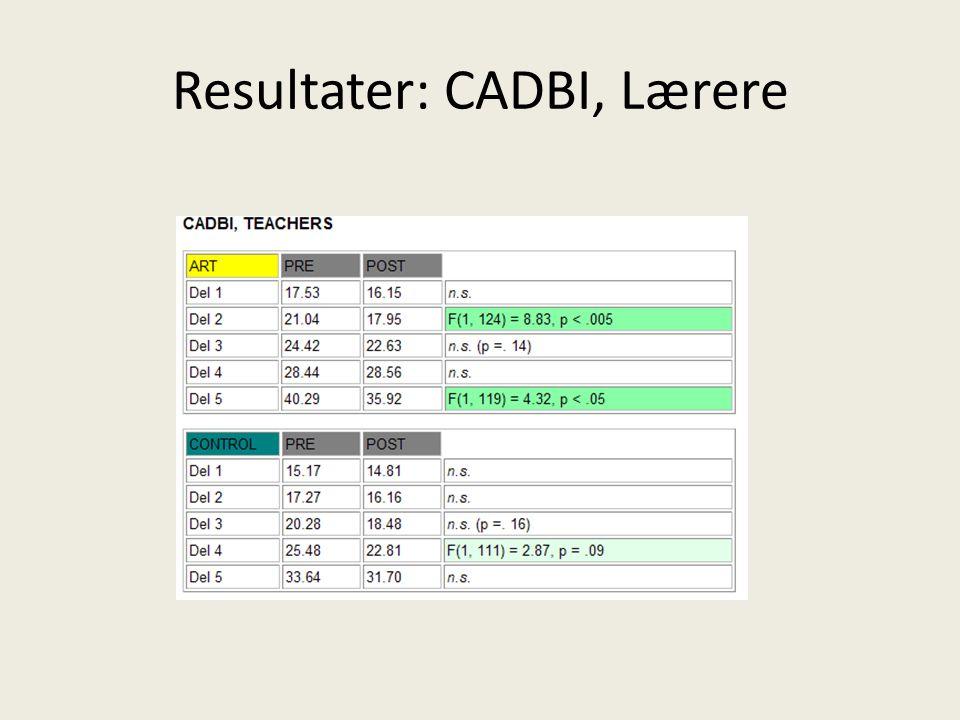 Resultater: CADBI, Lærere