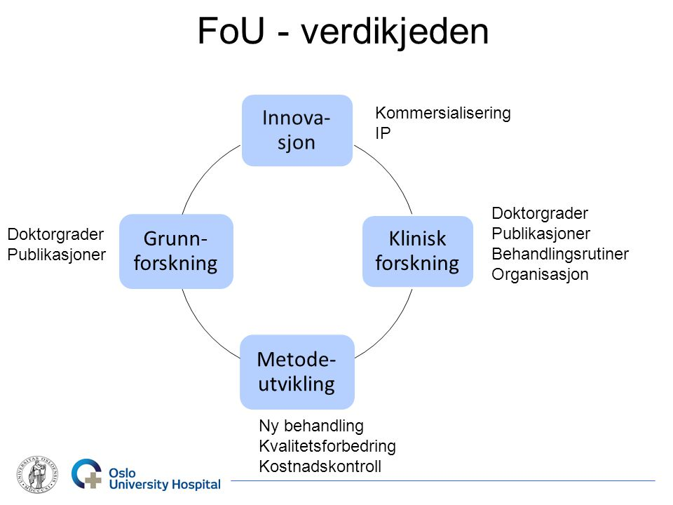 FoU - verdikjeden Innova-sjon Klinisk forskning Metode- utvikling