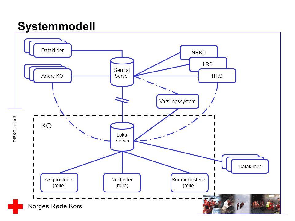 Systemmodell KO Datakilder NRKH Sentral Server LRS Andre KO HRS