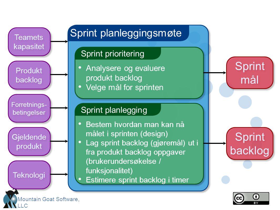 Sprint mål Sprint backlog Sprint planleggingsmøte Sprint prioritering