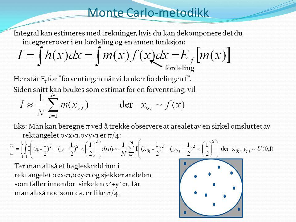 Monte Carlo-metodikk