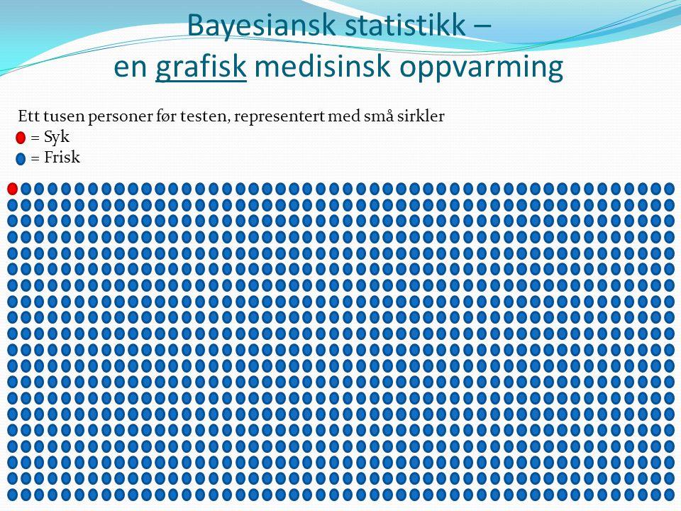 Bayesiansk statistikk – en grafisk medisinsk oppvarming