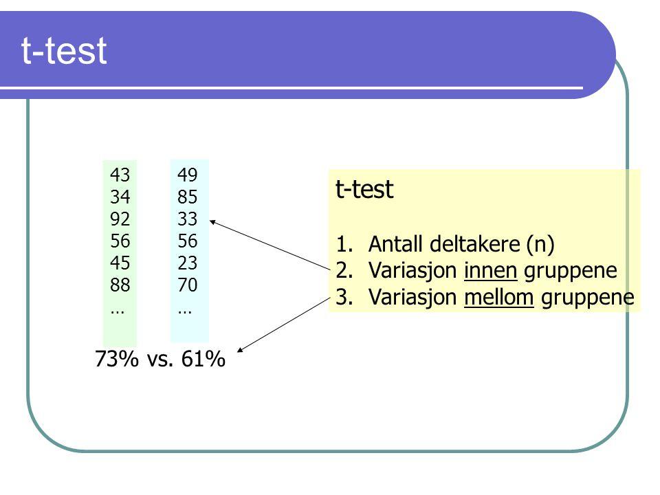 t-test t-test Antall deltakere (n) Variasjon innen gruppene