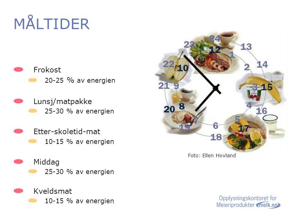 MÅLTIDER Frokost Lunsj/matpakke Etter-skoletid-mat Middag Kveldsmat