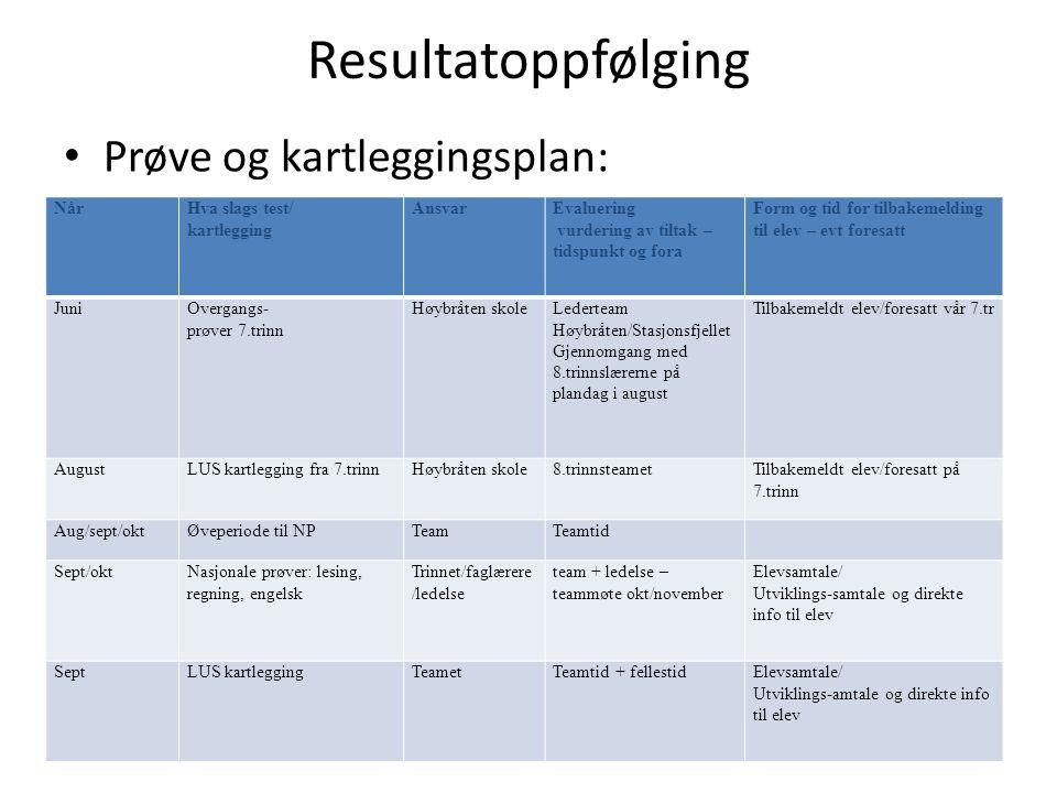 Resultatoppfølging Prøve og kartleggingsplan: Når Hva slags test/