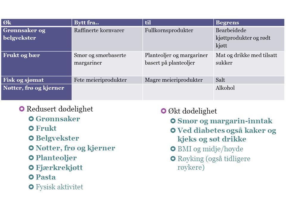 Redusert dødelighet Økt dødelighet Grønnsaker Smør og margarin-inntak