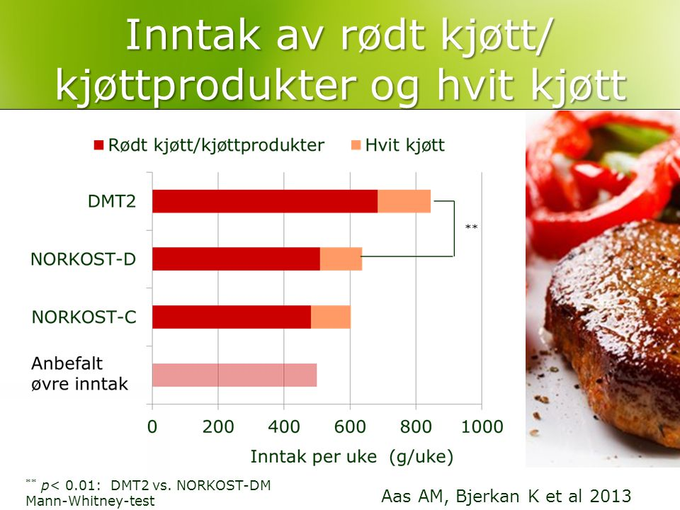 Inntak av rødt kjøtt/ kjøttprodukter og hvit kjøtt