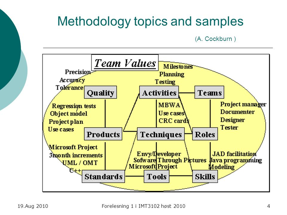 Methodology topics and samples (A. Cockburn )