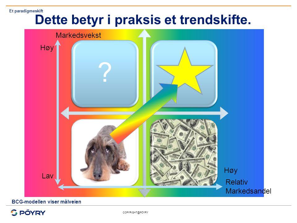 Dette betyr i praksis et trendskifte. Markedsvekst Høy Høy Lav