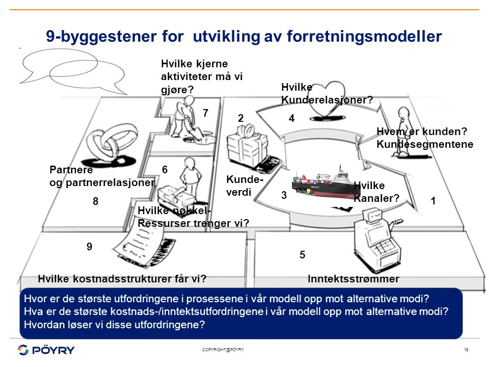 9-byggestener for utvikling av forretningsmodeller