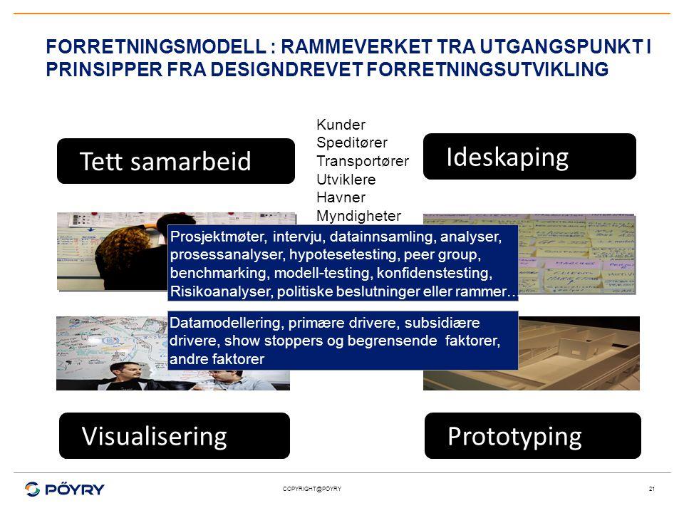 Ideskaping Tett samarbeid Visualisering Prototyping